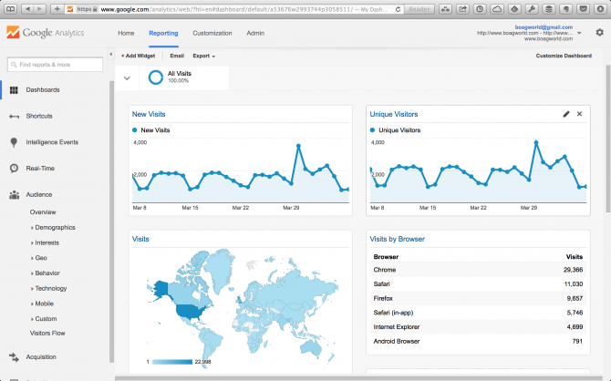 google analytics for search engine optimization